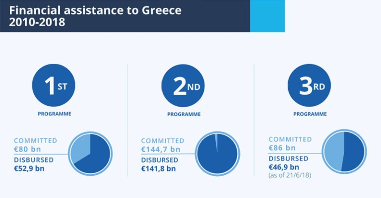 financial assistance to Greece 2010-2018 infographic