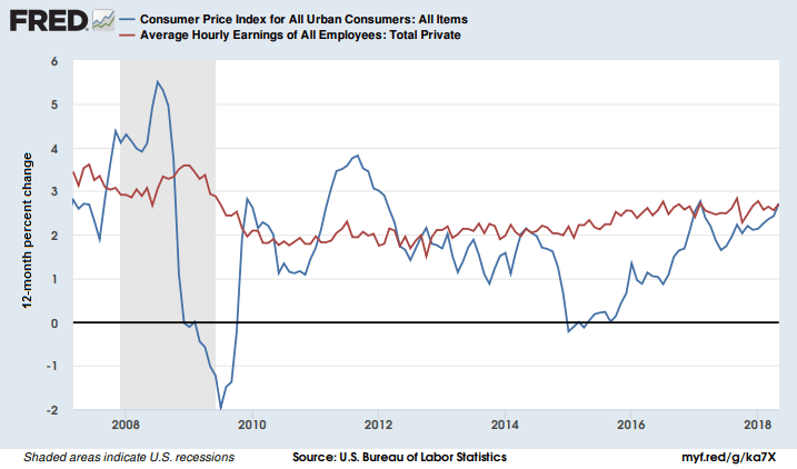 Price and wages have increased by the same amount since last may.