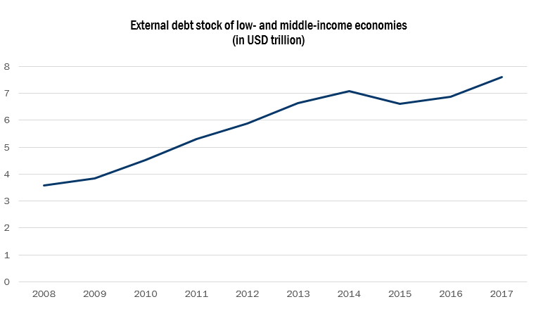Figure 1: External debt has doubled in developing economies since 2008