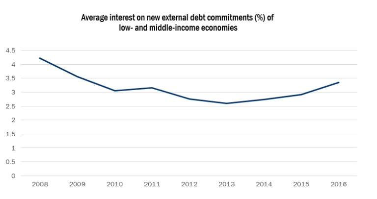 Figure 4: Interest on developing economy external debt is rising