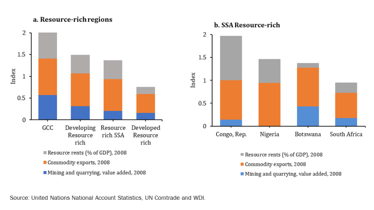 Dependence on Natural Resources, Regions and sub-Saharan Africa, 2008, Index