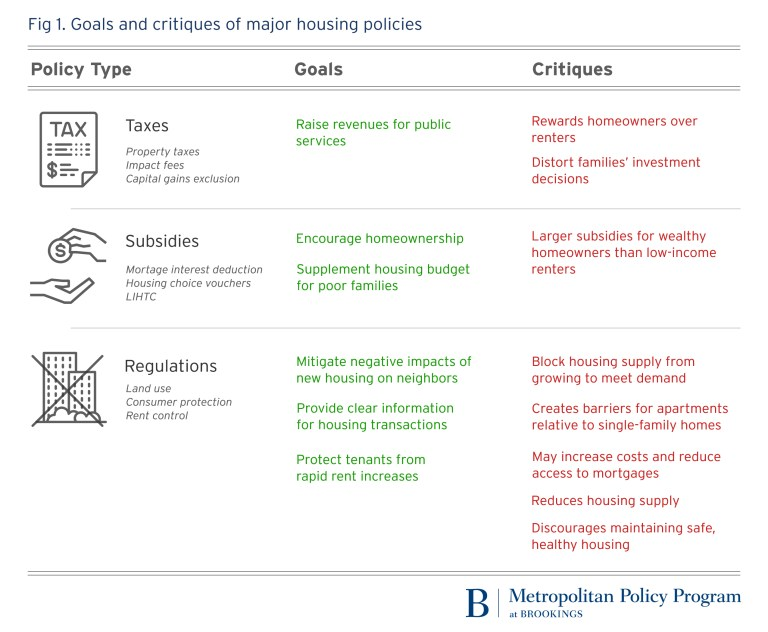 Housing policies in the US