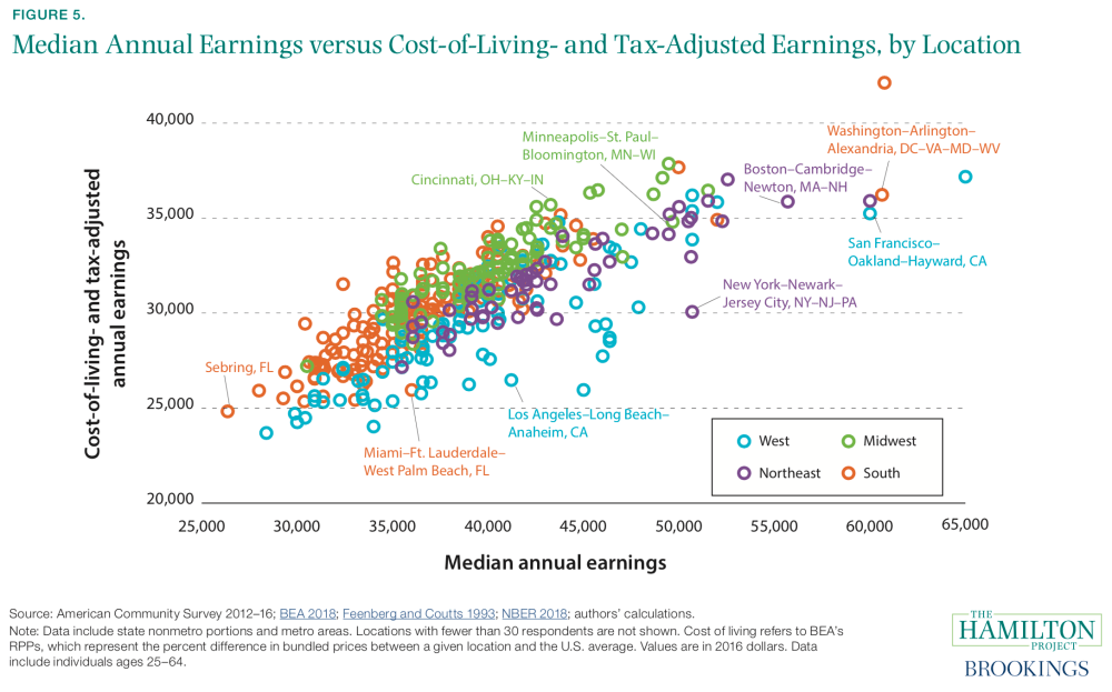 Median Annual Earnings versus Cost-of-Living- and Tax-Adjusted Earnings, by Location