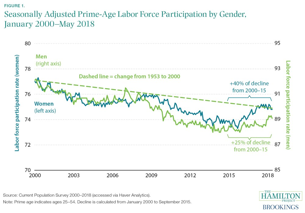 Seasonally Adjusted Prime-Age Labor Force Participation by Gender, January 2000–May 2018