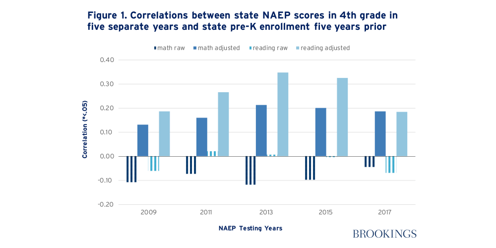Correlations between state NAEP scores in 4th grade in five separate years and state pre-K enrollment five years prior