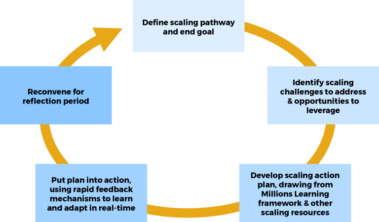 Real-time Scaling Lab Iterative Learning Cycle