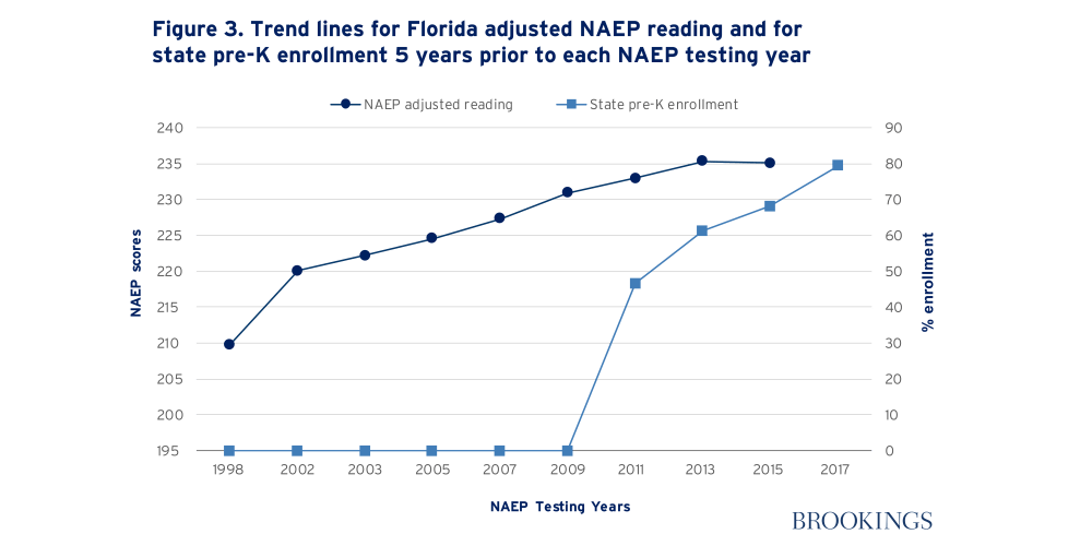 Trend lines for Florida adjusted NAEP reading and for state pre-K enrollment 5 years prior to each NAEP testing year