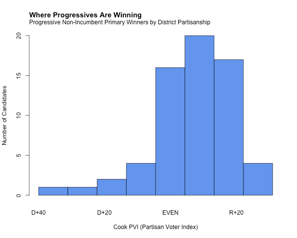 Histogram shows that progressive candidates are running in many Republican-leaning districts.
