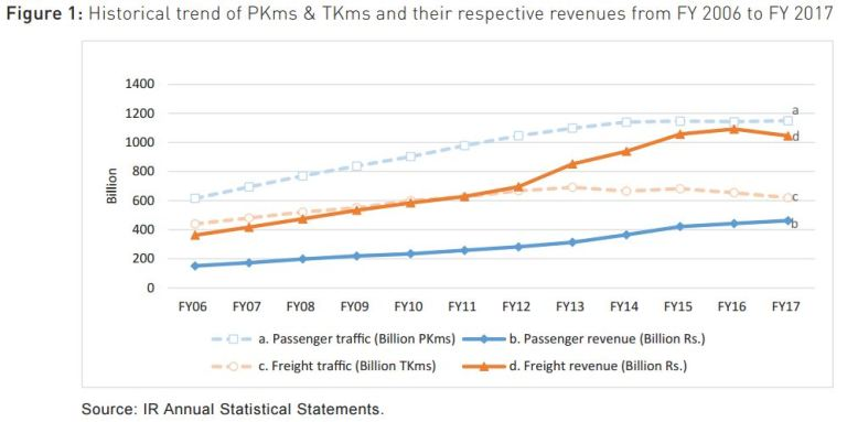 Historical trends of PKms & TKms and their respective revenues from FY 2006 to FY 2017