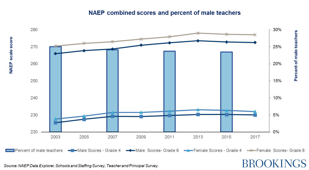 NAEP combined scores and percent of male teachers