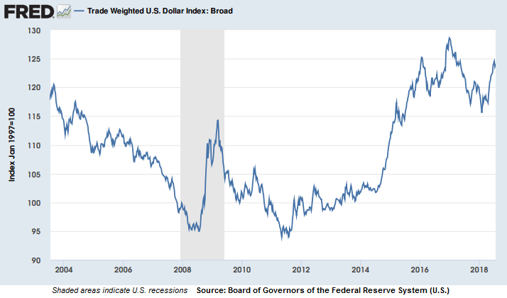 Trade weighted U.S. dollar index, past 15 years.
