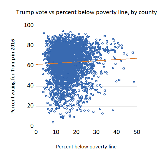 Trump vote by percentage below poverty line, by county