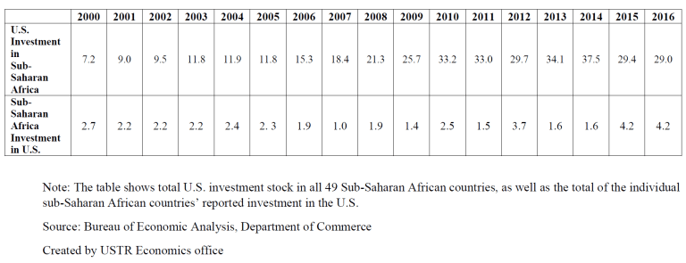 Investment between United States and sub-Saharan Africa (billions of dollars)