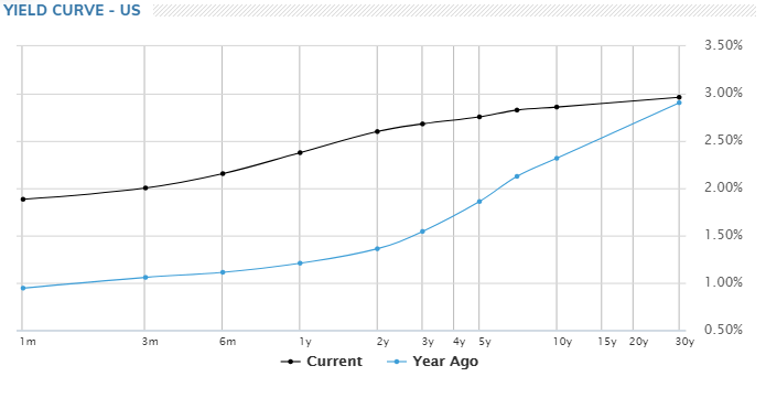 US yield curve has gotten flatter over the past year