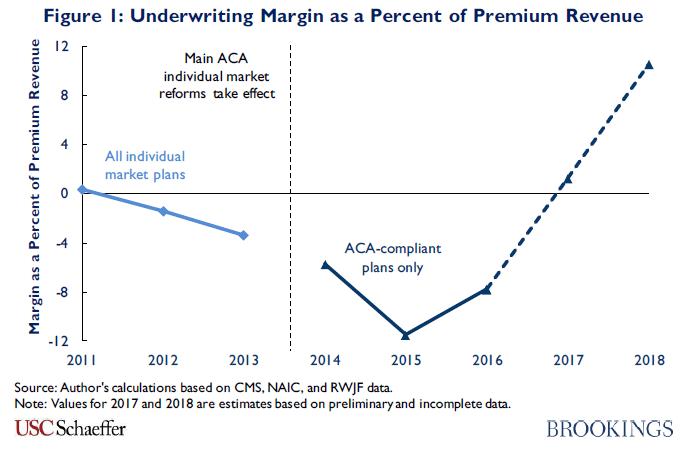 Figure 1. Underwriting margin as a percent of premium revenue