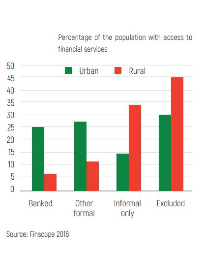 Madagascar, financial exclusion chart, urban vs rural