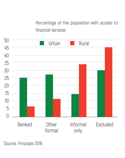 Madagascar, financial exclusion chart, urban vs rural
