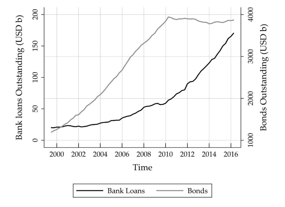 volumes of bank loans and municipal bonds outstanding over time