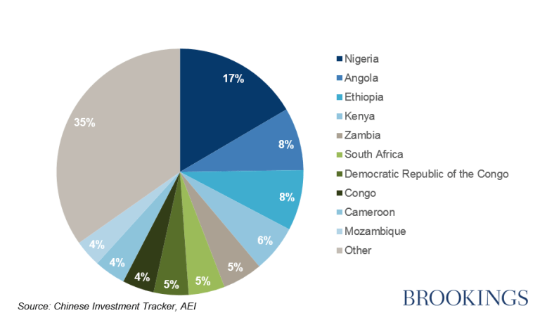 Locational distribution of Chinese investment in Africa