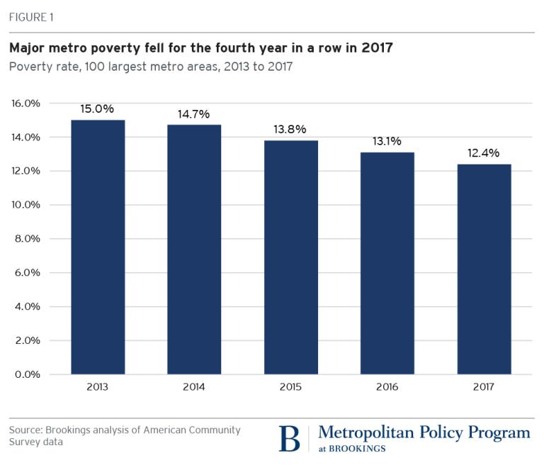 Metro poverty 2017