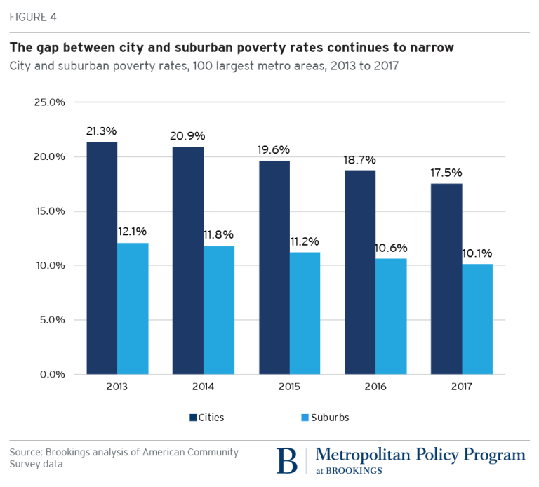 City and suburban poverty rates