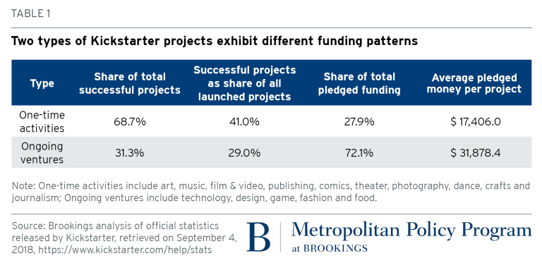 two types of Kickstarter projects exhibit different funding patterns