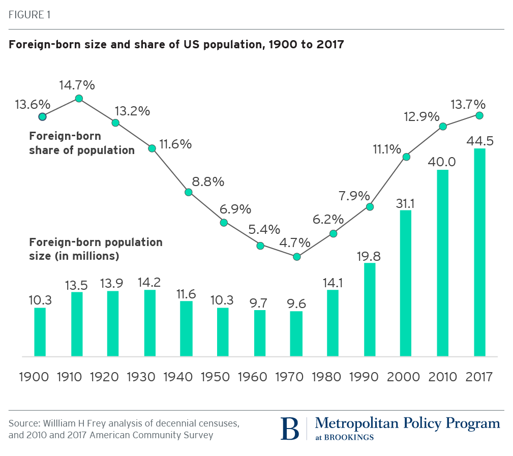 Asian immigrant population