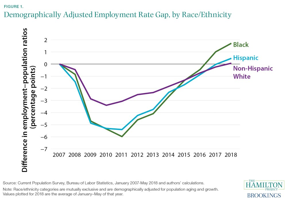 Demographically Adjusted Employment Rate Gap, by Race/Ethnicity