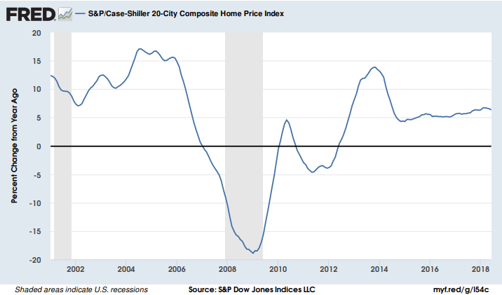Case-Shiller 20-city composite home price index.