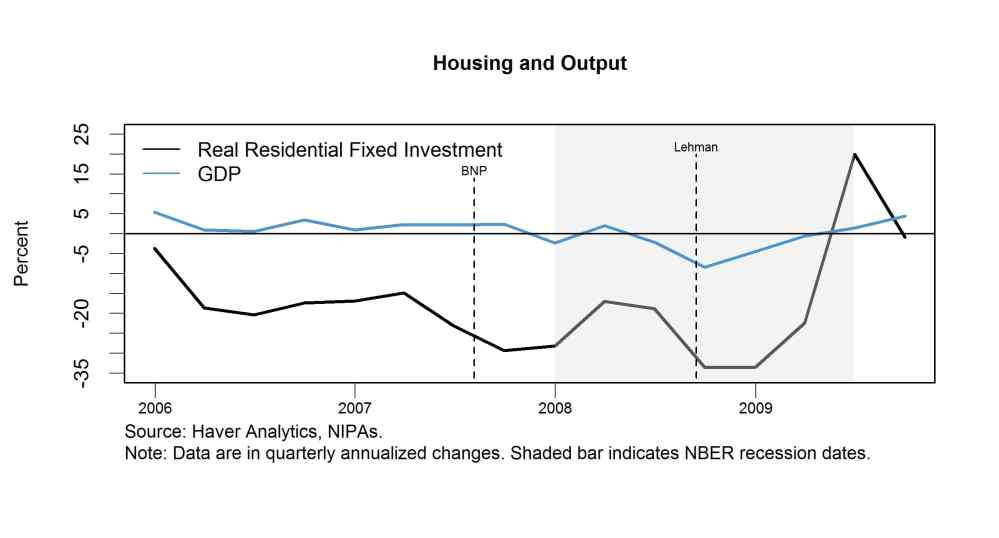Housing and Output