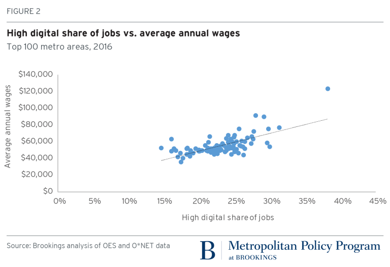 High digital share of jobs vs. average annual wages, Top 100 metro areas, 2016