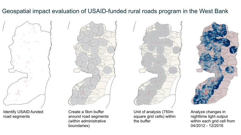 Rural roads program in West Bank