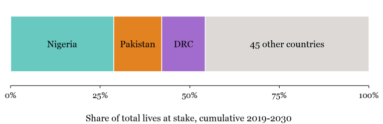 Concentration of children's lives at stake under current SDG trajectory