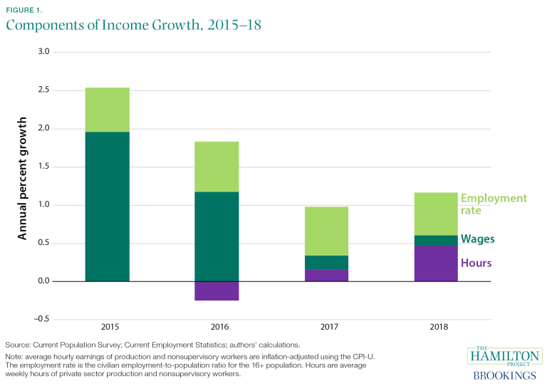 components of income growth