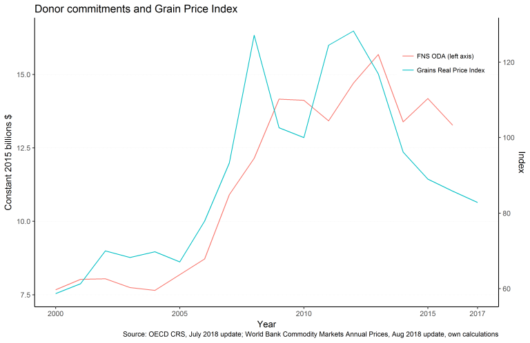 Figure 4: Donor aid commitments for food and nutrition security track global food prices