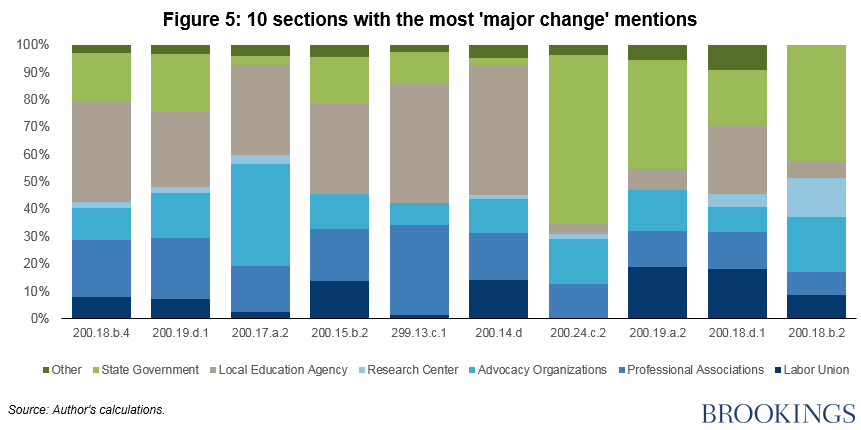 "Fig 5 10 sections with the most ""major change"" mentions"