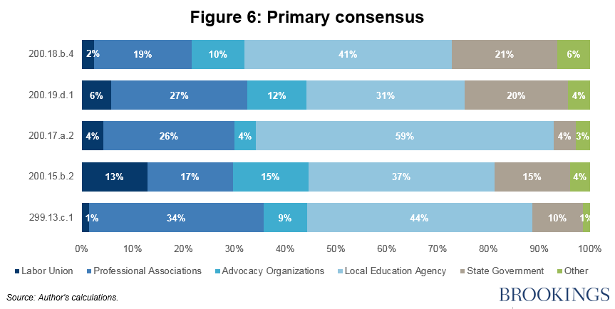 Fig 6 Primary consensus