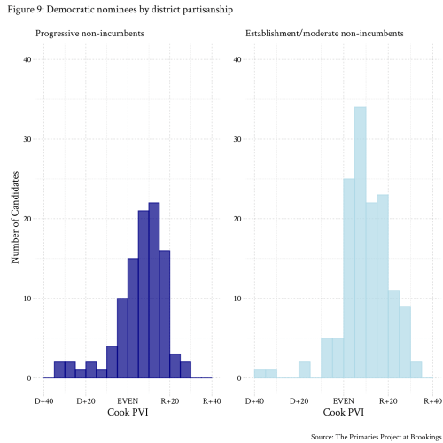 small resolution of figure 9 democrat nominees by district partisanship