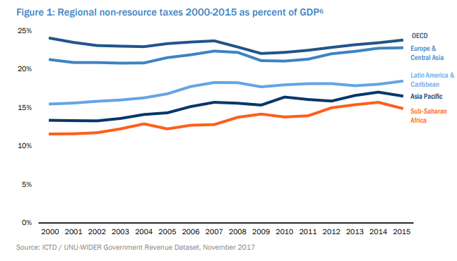 Regional non-resource taxes 2000-20015 as percent of GDP