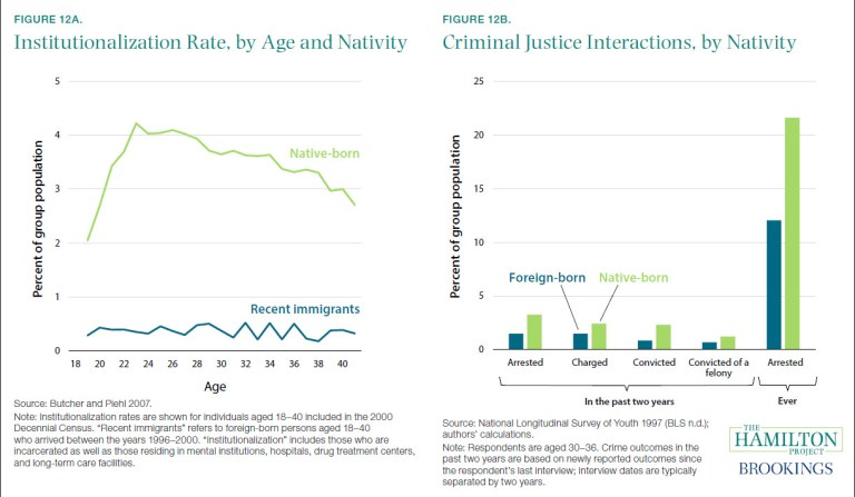 Figures: Institutionalization rate, by age and nativity; criminal justice interactions by nativity