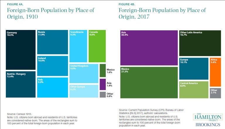 Figures: Foreign-born population by place of origin, 1910 and 2017