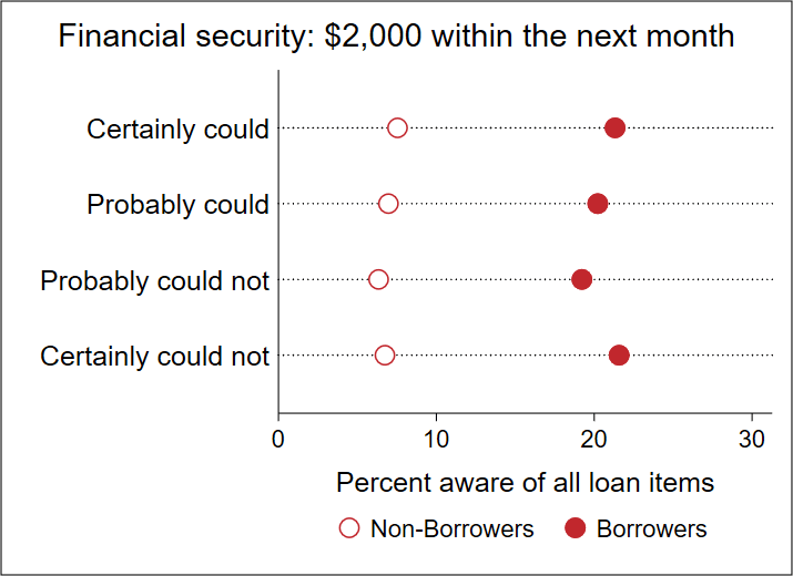 Student loan literacy scores by financial security and borrowing status.