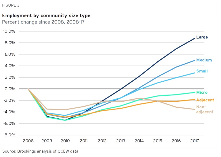 Figure 3: Employment by community type size