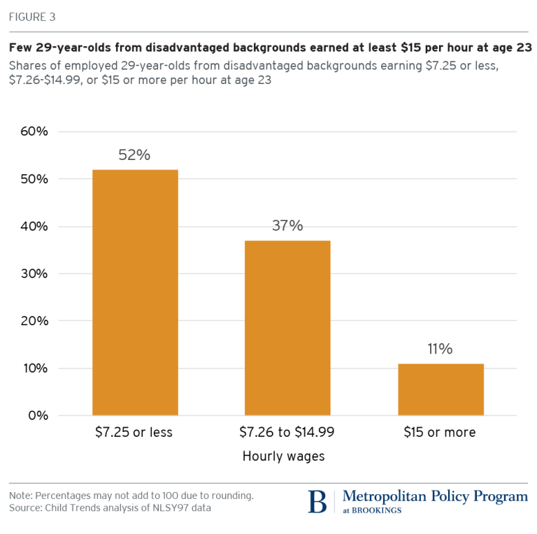 Few 29-year-olds from disadvantaged backgrounds earned at least $15 per hour at age 23
