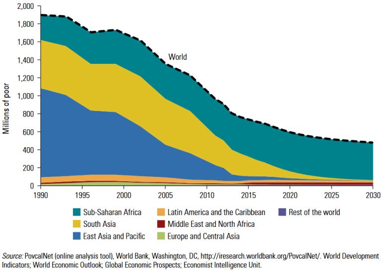 Number of poor by region, 1990-2030