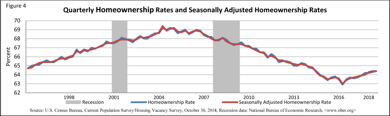 Homeownership rates, 1995-2018