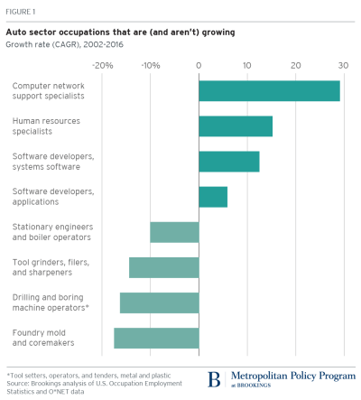 Auto sector occupations that are and aren't growing