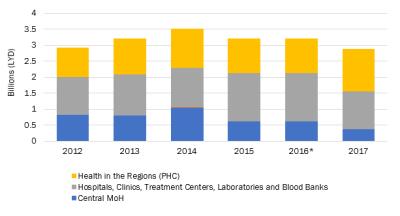 Libya health expenditures (LYD) 2012-2017