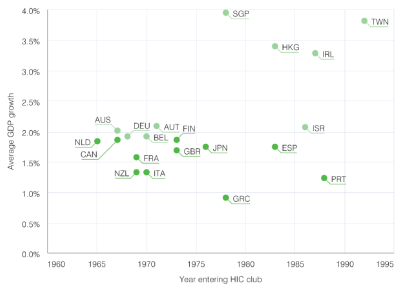 Figure 1. Achieving high-income status and average GDP growth, 1965–95
