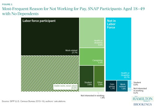 most frequent reasons for not working, SNAP participants